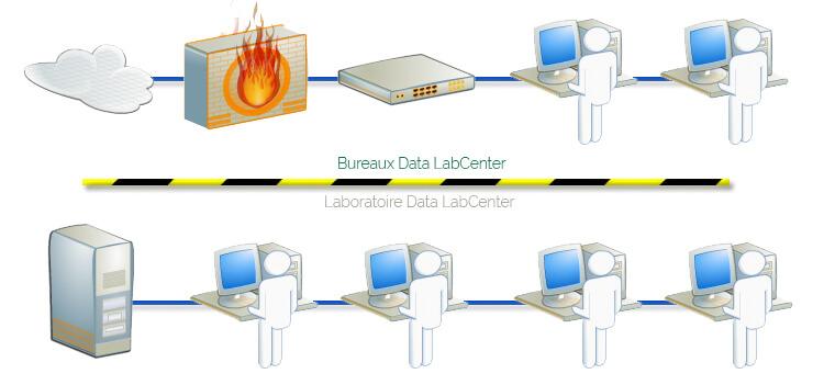 La sécurisation de vos données dans les locaux sécurisés data-labcenter