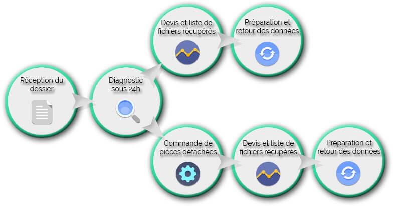 protocole de récupération de données