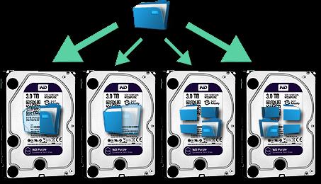 Raid6 - Améliore la rapidité et la fiabilité de la grappe de disques durs. Raid 6 augmente la duplication de données